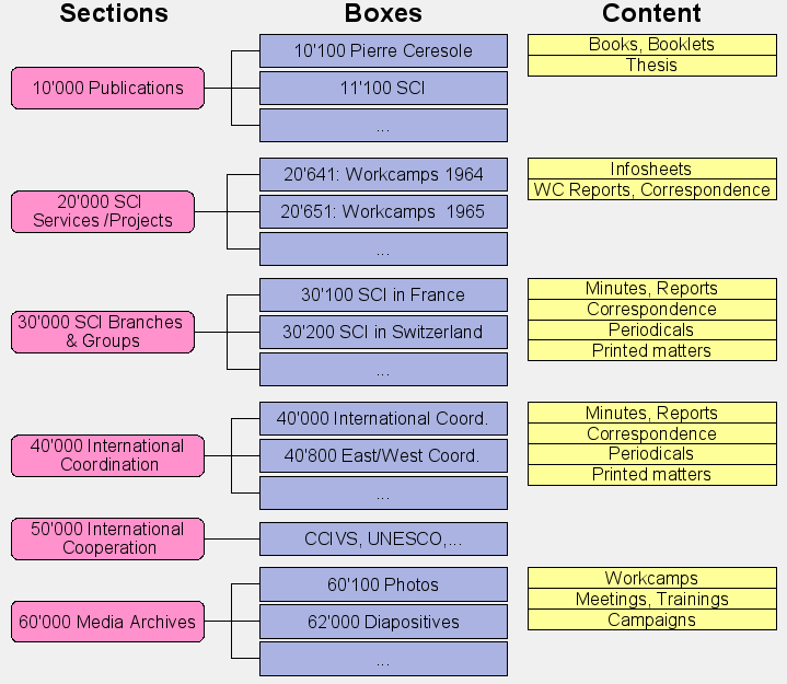 SCI International Archives Structure