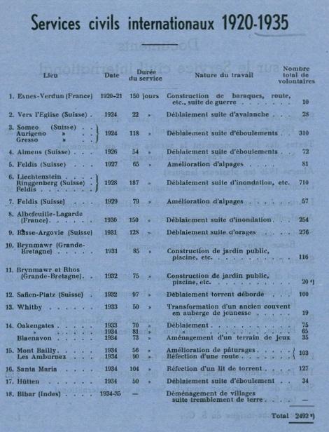 Workcamp list 1935